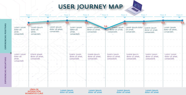 customer journey map, estudio contar