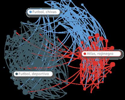 mapa de reconocimiento de audiencias meta. investigación de mercados digital en redes sociales, Estudio contar