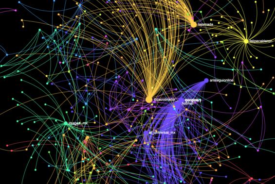 un dia sin nosotras2020-02-24 twitter activity. Investigación digital, estudio contar